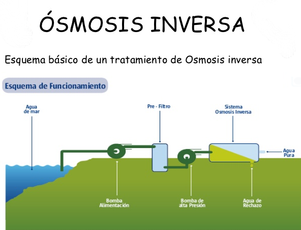 osmosis-inversa_proceso.png#asset:759